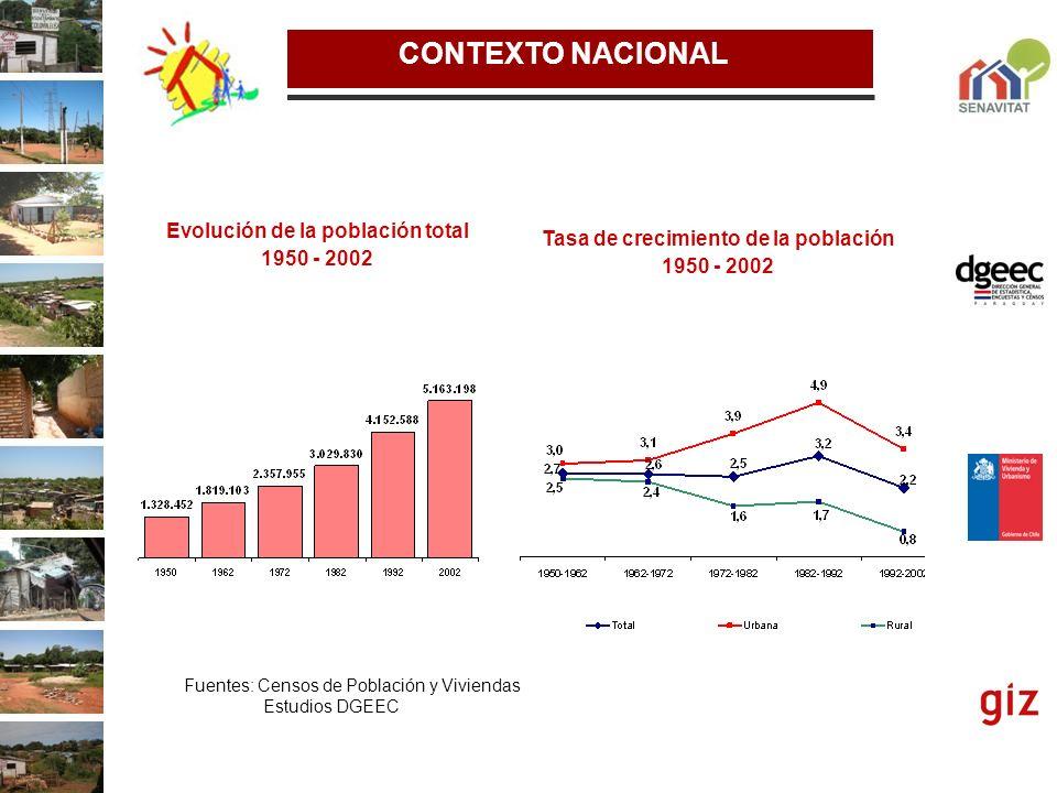 Fuentes: Censos de Población y Viviendas Estudios DGEEC Evolución de la población total 1950 - 2002 Tasa de crecimiento de la población 1950 - 2002 CO