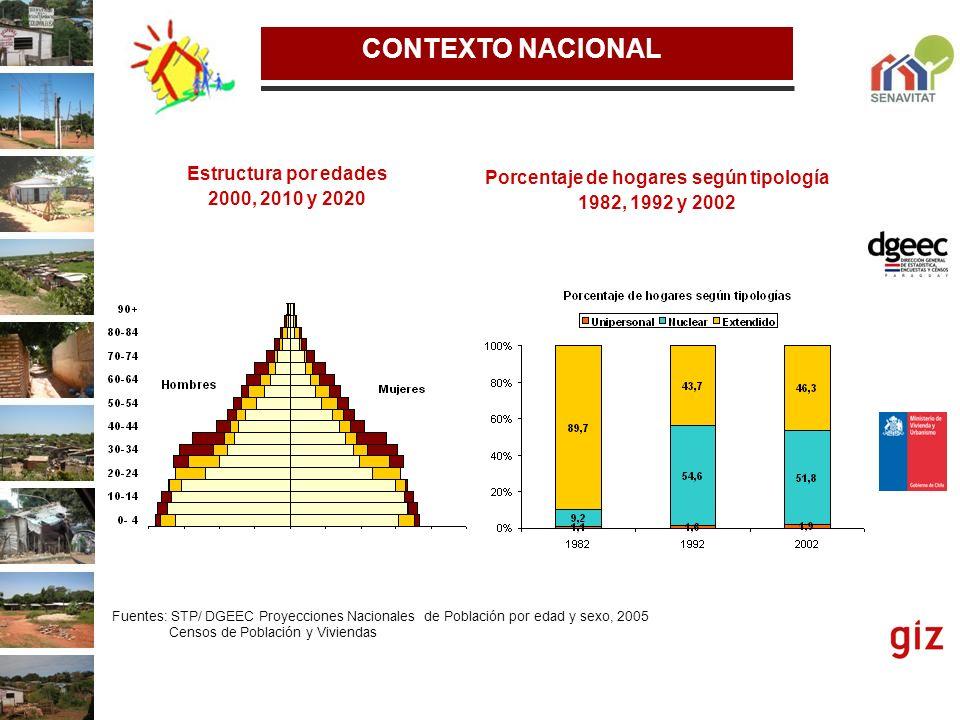 Estructura por edades 2000, 2010 y 2020 Porcentaje de hogares según tipología 1982, 1992 y 2002 Fuentes: STP/ DGEEC Proyecciones Nacionales de Poblaci