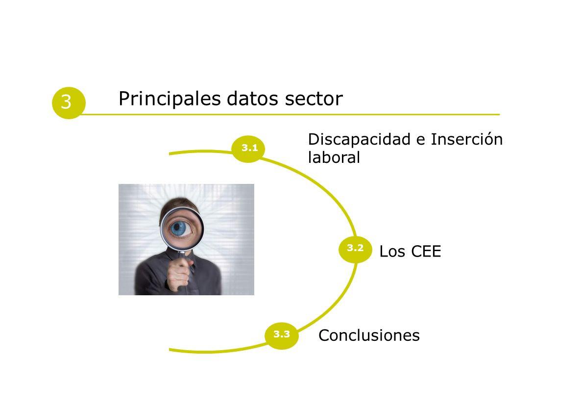 Conclusiones Discapacidad e Inserción laboral 3 Principales datos sector Los CEE 3.1 3.2 3.3