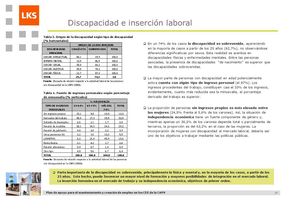 Plan de apoyo para el mantenimiento y creación de empleo en los CEE de la CAPV 17 En un 74% de los casos la discapacidad es sobrevenida, apareciendo e