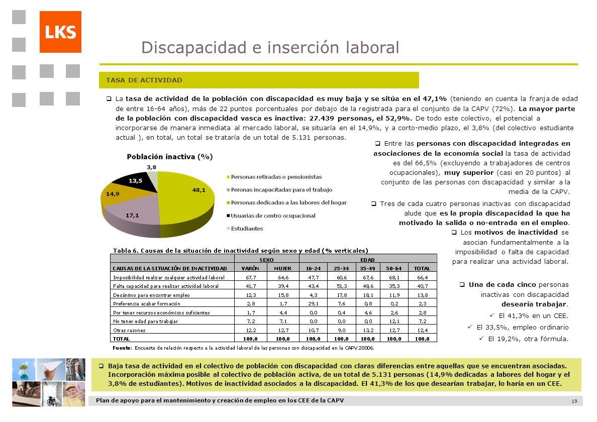 Plan de apoyo para el mantenimiento y creación de empleo en los CEE de la CAPV 19 TASA DE ACTIVIDAD La tasa de actividad de la población con discapaci