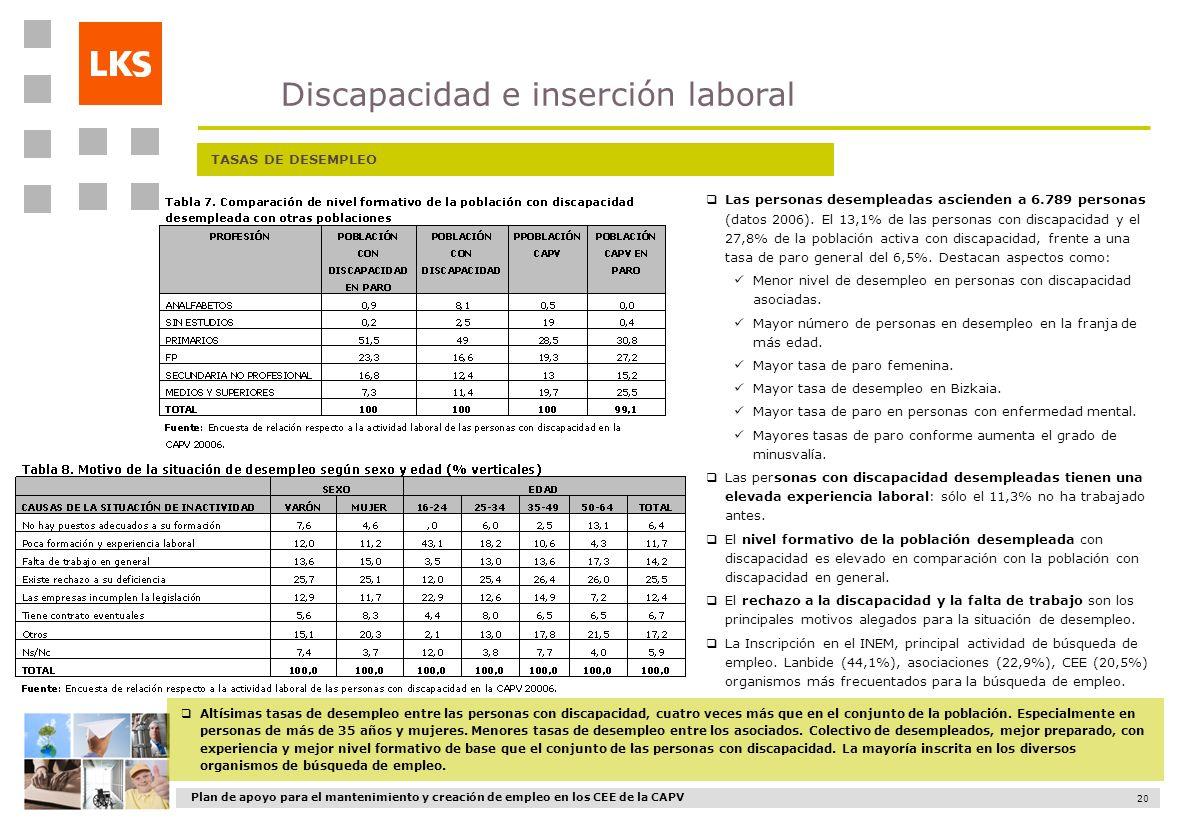 Plan de apoyo para el mantenimiento y creación de empleo en los CEE de la CAPV 20 TASAS DE DESEMPLEO Altísimas tasas de desempleo entre las personas c
