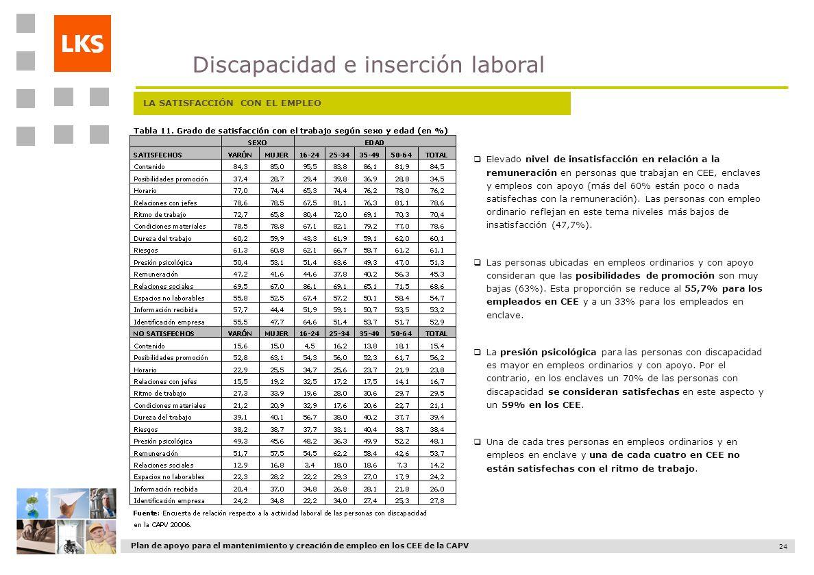 Plan de apoyo para el mantenimiento y creación de empleo en los CEE de la CAPV 24 LA SATISFACCIÓN CON EL EMPLEO Elevado nivel de insatisfacción en rel