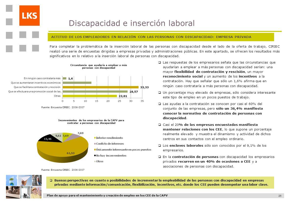 Plan de apoyo para el mantenimiento y creación de empleo en los CEE de la CAPV 25 ACTITUD DE LOS EMPLEADORES EN RELACIÓN CON LAS PERSONAS CON DISCAPAC