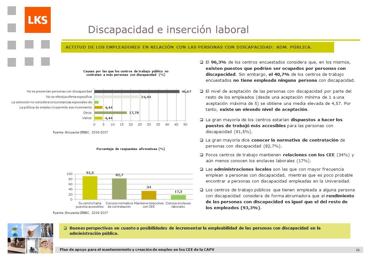 Plan de apoyo para el mantenimiento y creación de empleo en los CEE de la CAPV 26 ACTITUD DE LOS EMPLEADORES EN RELACIÓN CON LAS PERSONAS CON DISCAPAC