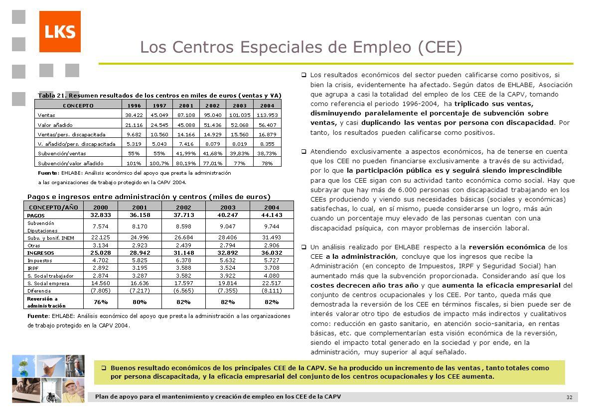 Plan de apoyo para el mantenimiento y creación de empleo en los CEE de la CAPV 32 Los Centros Especiales de Empleo (CEE) Buenos resultado económicos d