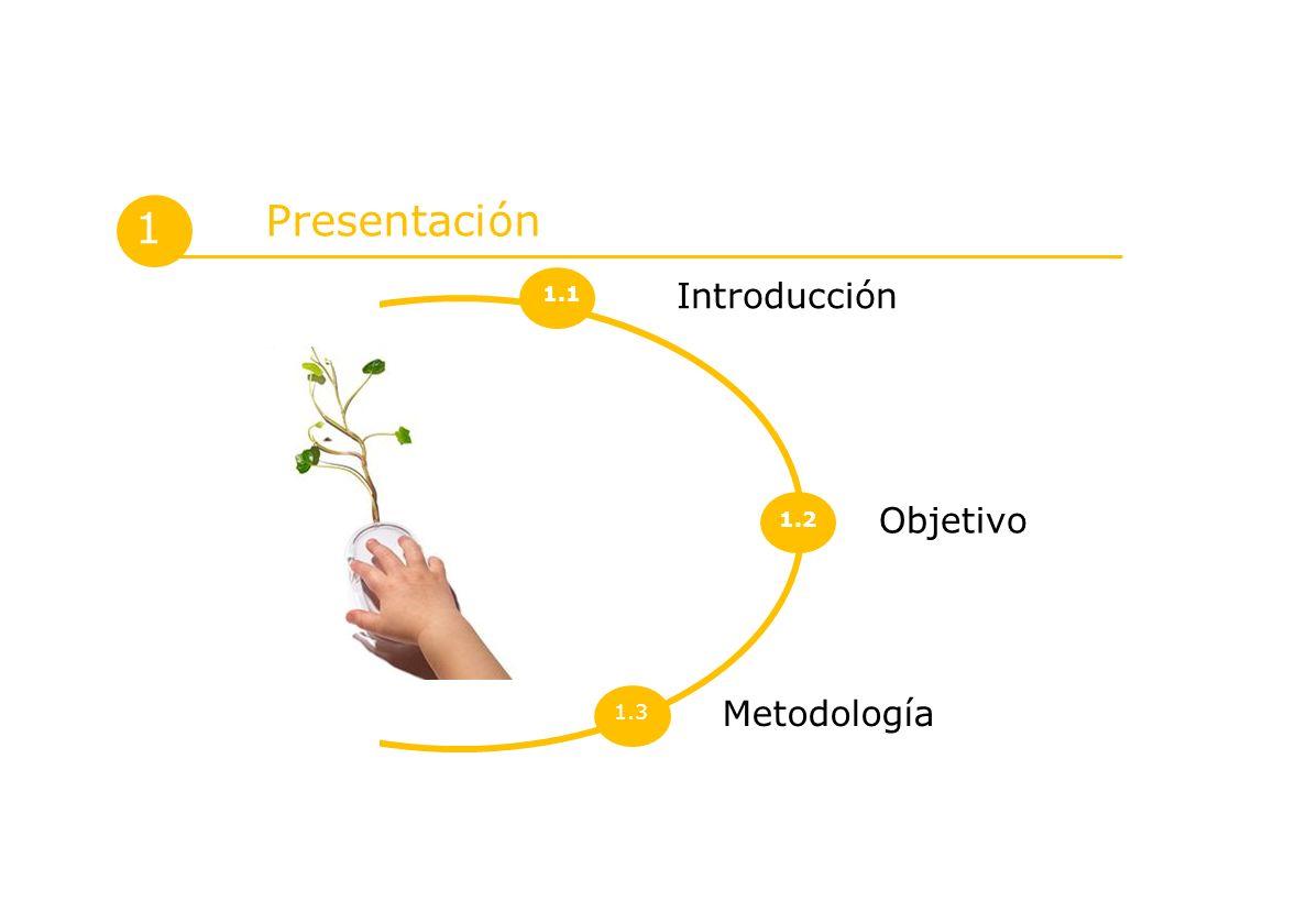 Metodología Introducción 1 Presentación Objetivo 1.1 1.2 1.3