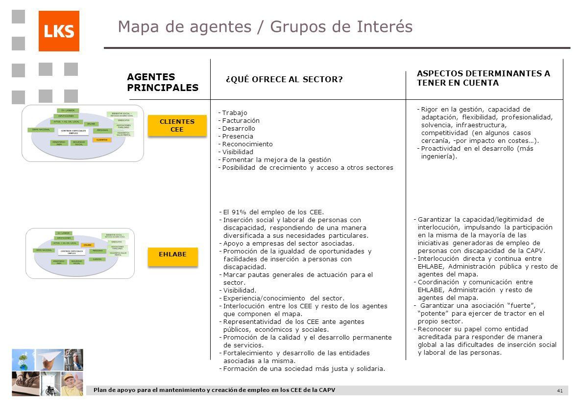 Plan de apoyo para el mantenimiento y creación de empleo en los CEE de la CAPV 41 Mapa de agentes / Grupos de Interés AGENTES PRINCIPALES ¿QUÉ OFRECE