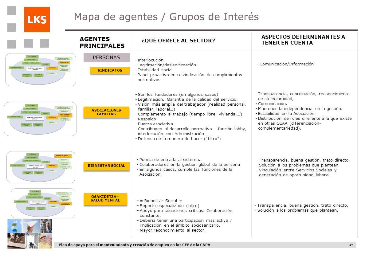 Plan de apoyo para el mantenimiento y creación de empleo en los CEE de la CAPV 42 Mapa de agentes / Grupos de Interés AGENTES PRINCIPALES ¿QUÉ OFRECE