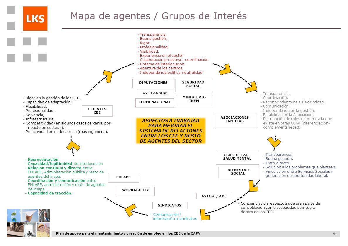 Plan de apoyo para el mantenimiento y creación de empleo en los CEE de la CAPV 44 Mapa de agentes / Grupos de Interés -Transparencia, -Buena gestión,