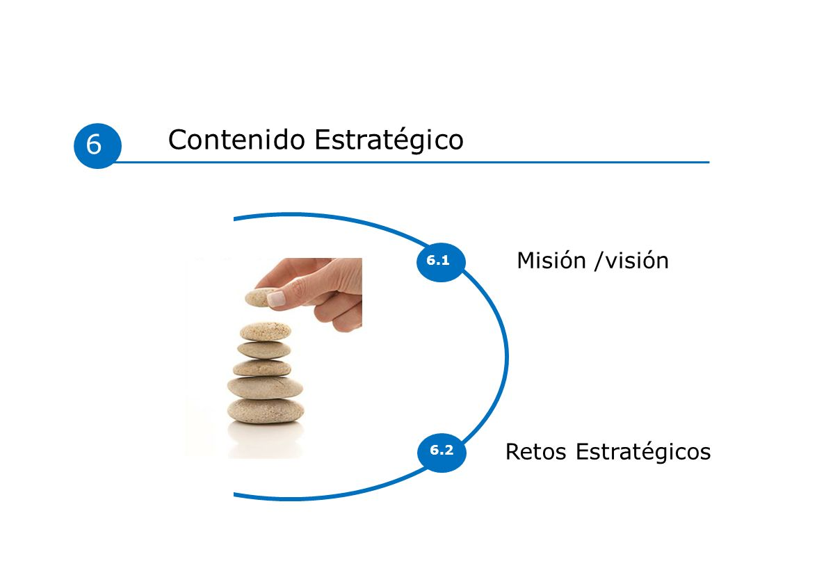 Retos Estratégicos Misión /visión 6 Contenido Estratégico 6.1 6.2