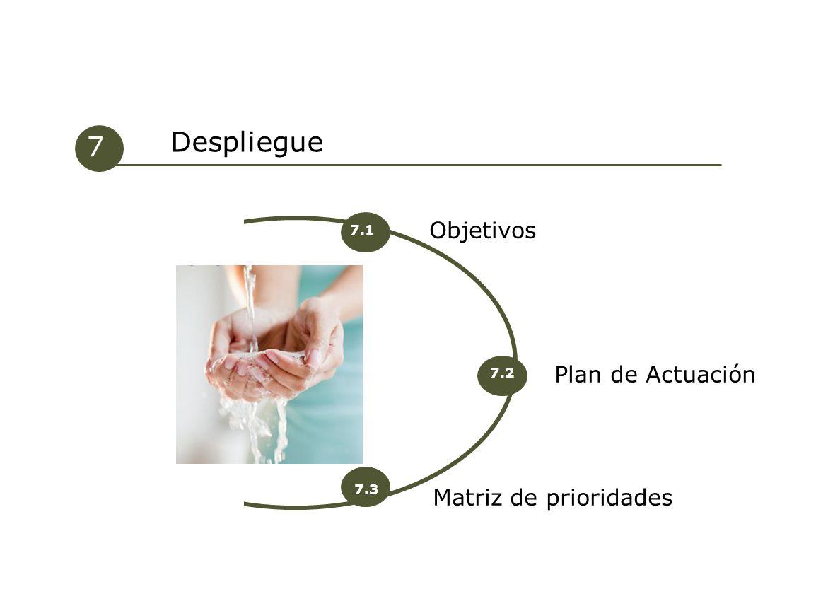 Plan de Actuación Objetivos 7 Despliegue 7.1 7.2 Matriz de prioridades 7.3