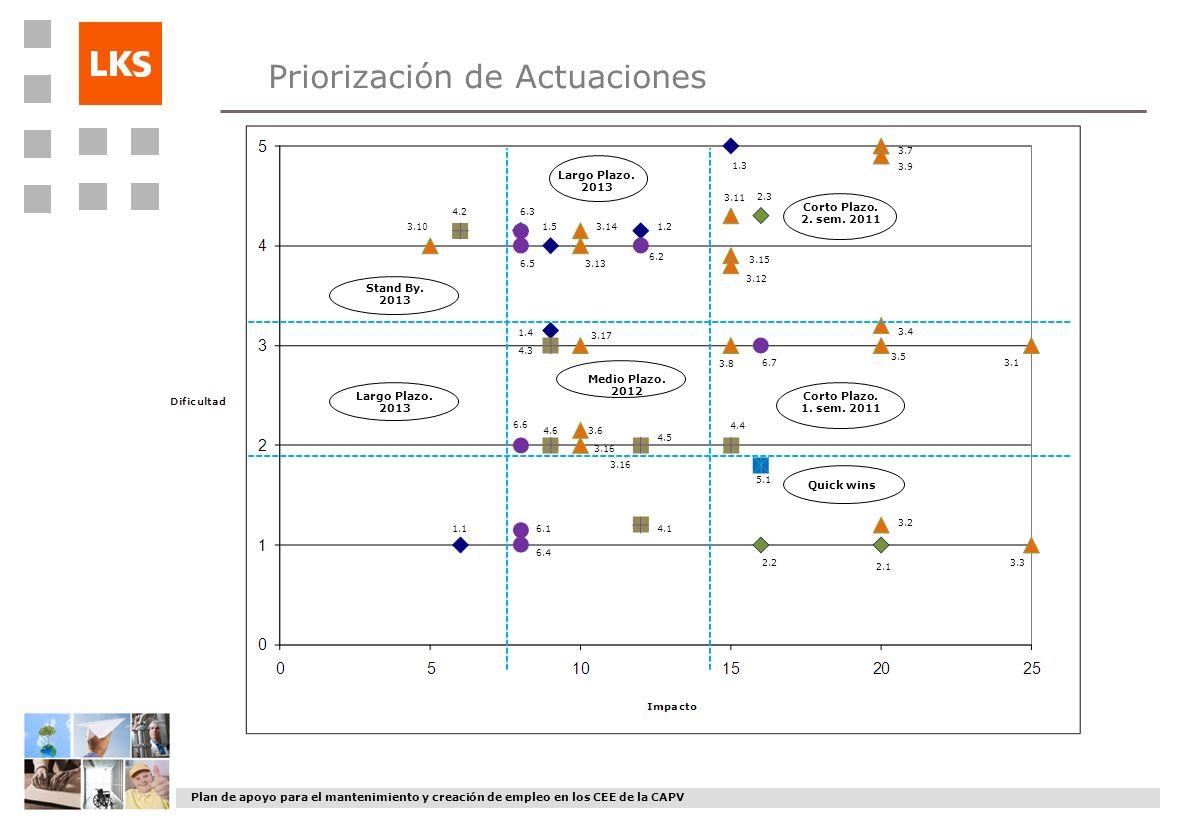 Plan de apoyo para el mantenimiento y creación de empleo en los CEE de la CAPV Priorización de Actuaciones Quick wins Corto Plazo. 1. sem. 2011 Corto