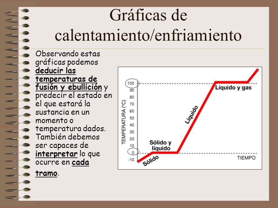 Gráficas de calentamiento/enfriamiento Observando estas gráficas podemos deducir las temperaturas de fusión y ebullición y predecir el estado en el qu