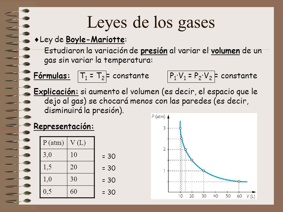 Leyes de los gases (2) Ley de Gay-Lussac: Estudió la variación de presión al variar la temperatura de un gas sin variar el volumen: Fórmulas: V 1 = V 2 = constante P 1 /T 1 = P 2 /T 2 = constante Explicación: si aumento la temperatura (es decir, la velocidad de las partículas) se chocarán más con las paredes (es decir, aumentará la presión).