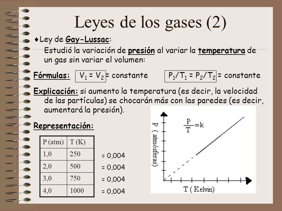 Leyes de los gases (3) Ley de Charles: Estudió la variación de volumen al variar la temperatura de un gas sin variar la presión: Fórmulas: P 1 = P 2 = constante V 1 /T 1 = V 2 /T 2 = constante Explicación: si aumento la temperatura (es decir, la velocidad de las partículas) se alejarán unas de otras (es decir, ocuparán más espacio/aumentará el volumen).