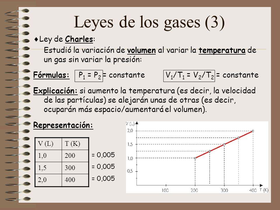 Leyes de los gases (3) Ley de Charles: Estudió la variación de volumen al variar la temperatura de un gas sin variar la presión: Fórmulas: P 1 = P 2 =