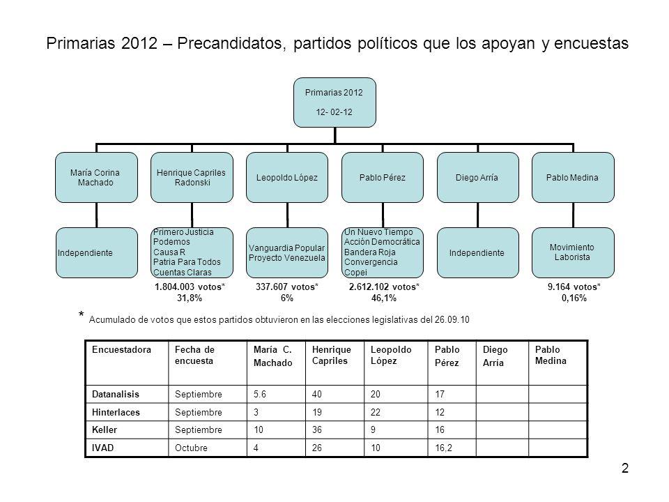 Primarias 2012 – Precandidatos, partidos políticos que los apoyan y encuestas 2 Primarias 2012 12- 02-12 María Corina Machado Henrique Capriles Radons