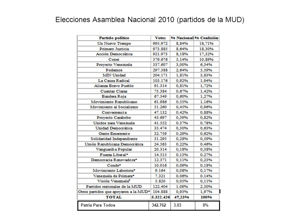 Elecciones Asamblea Nacional 2010 (partidos de la MUD) Patria Para Todos342.7623.03 0%