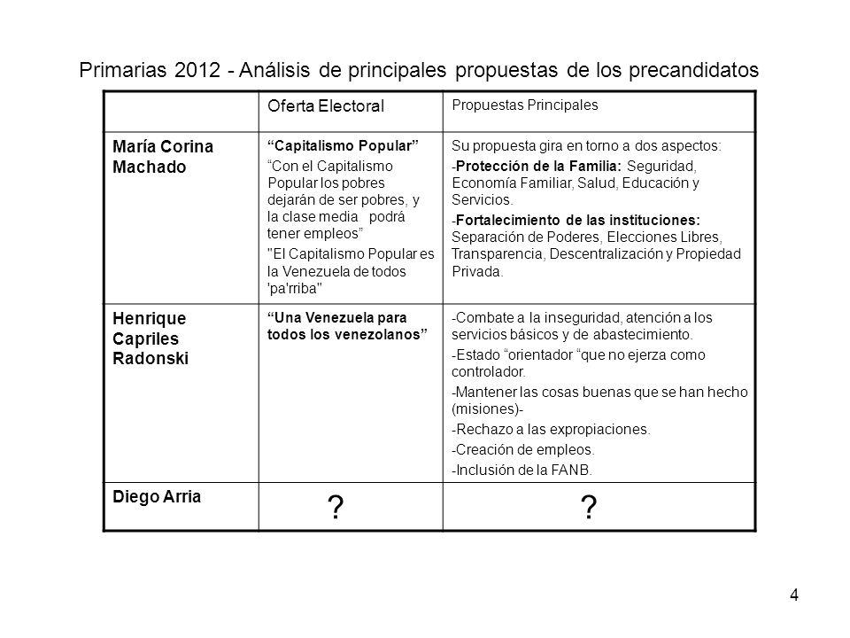 Primarias 2012 - Análisis de principales propuestas de los precandidatos Oferta ElectoralPropuestas Principales Leopoldo López La mejor Venezuela-Combate a la inseguridad -Reformar sistema de justicia y carcelario -Reformar sistema de salud y educación -Atacar la pobreza.