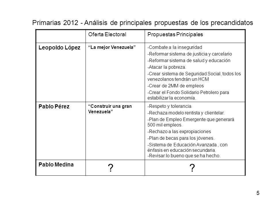 Primarias 2012 - Análisis de principales propuestas de los precandidatos Oferta ElectoralPropuestas Principales Leopoldo López La mejor Venezuela-Comb