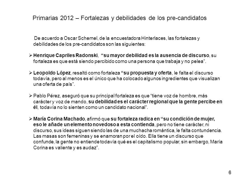 Primarias 2012 – Fortalezas y debilidades de los pre-candidatos De acuerdo a Oscar Schemel, de la encuestadora Hinterlaces, las fortalezas y debilidad