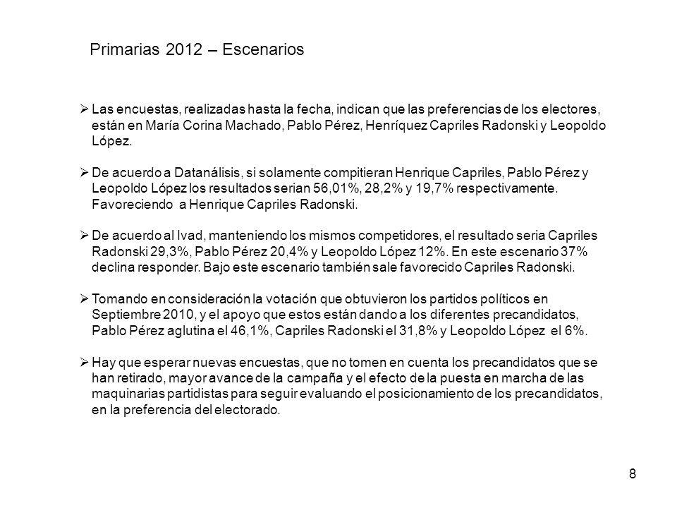 Primarias 2012 – Escenarios Las encuestas, realizadas hasta la fecha, indican que las preferencias de los electores, están en María Corina Machado, Pa