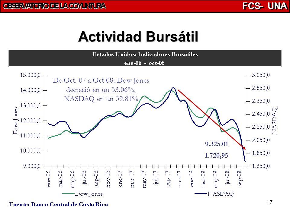 17 Actividad Bursátil De Oct. 07 a Oct 08: Dow Jones decreció en un 33.06%, NASDAQ en un 39.81% 1.720,95 9.325.01