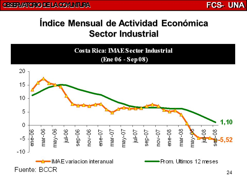 24 Índice Mensual de Actividad Económica Sector Industrial