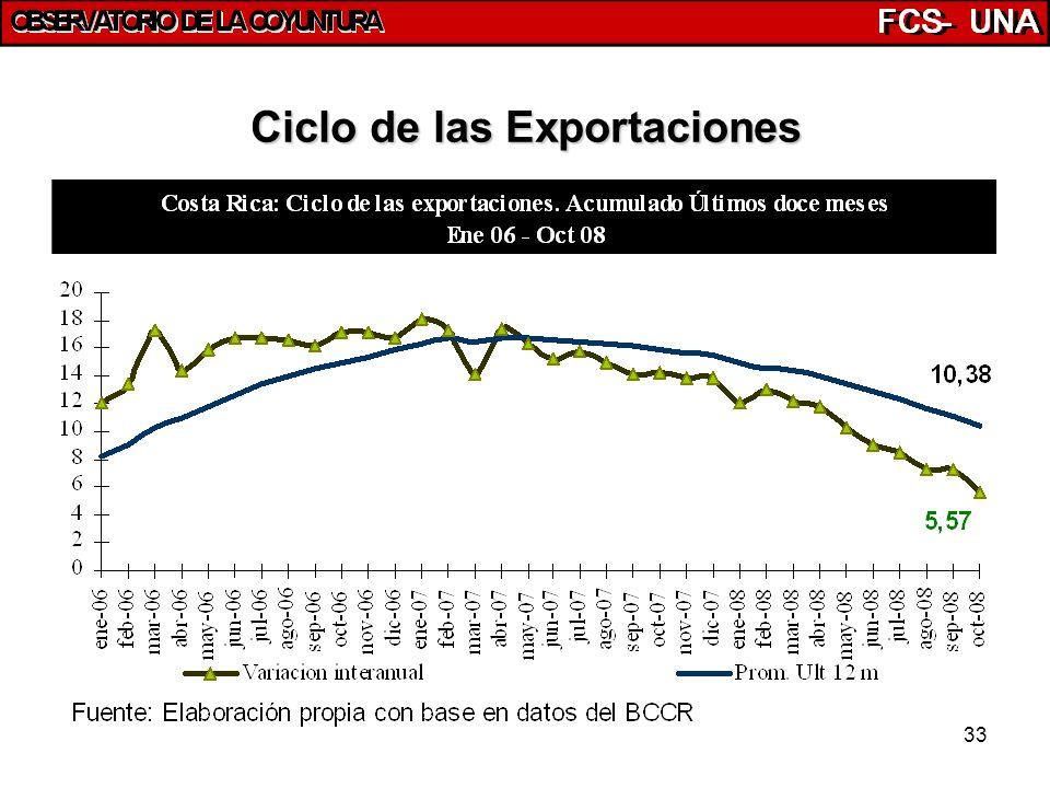 33 Ciclo de las Exportaciones
