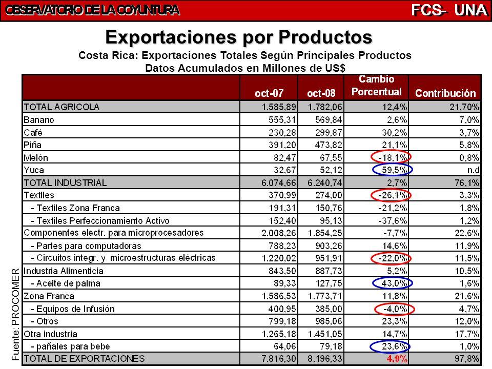 34 Exportaciones por Productos Costa Rica: Exportaciones Totales Según Principales Productos Datos Acumulados en Millones de US$ Fuente: PROCOMER