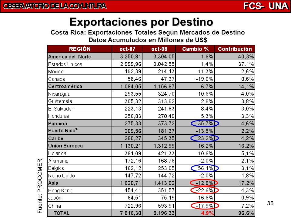 35 Exportaciones por Destino Costa Rica: Exportaciones Totales Según Mercados de Destino Datos Acumulados en Millones de US$ Fuente: PROCOMER