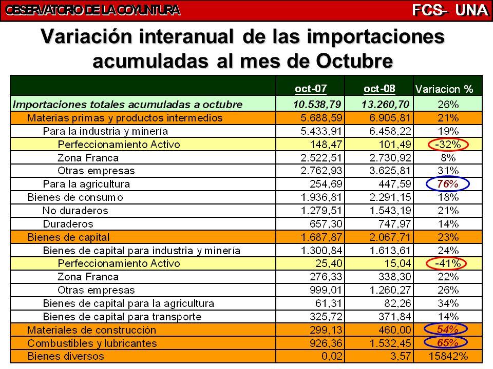 37 Variación interanual de las importaciones acumuladas al mes de Octubre