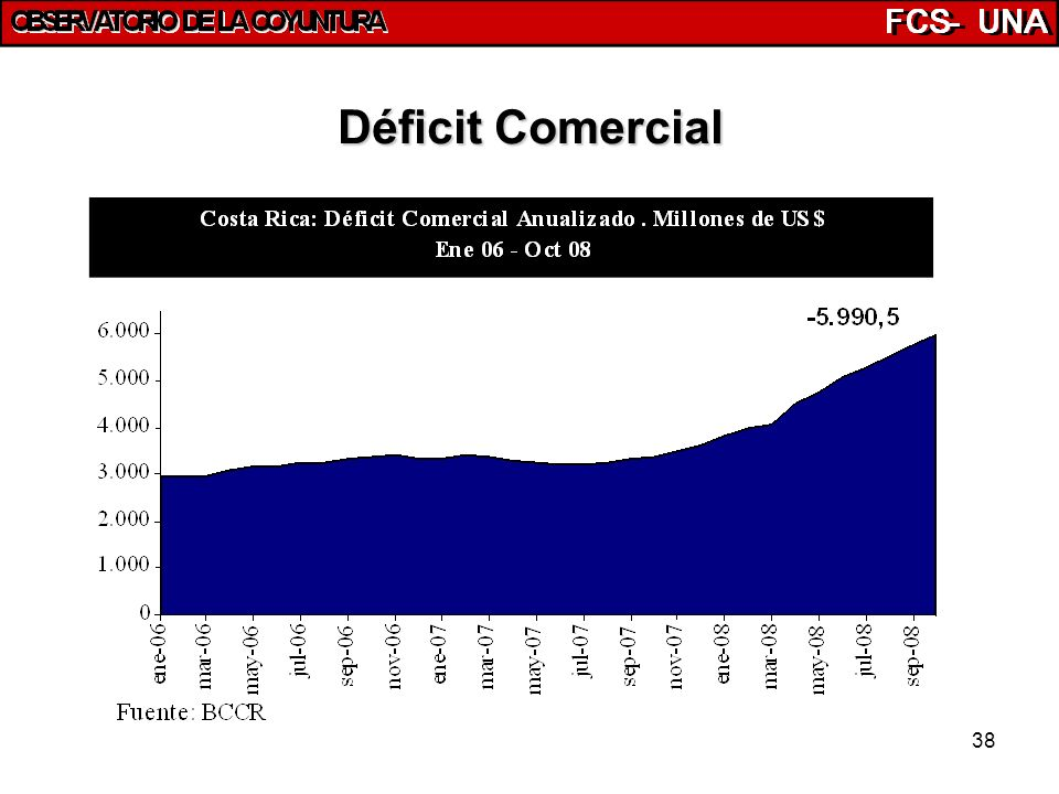 38 Déficit Comercial