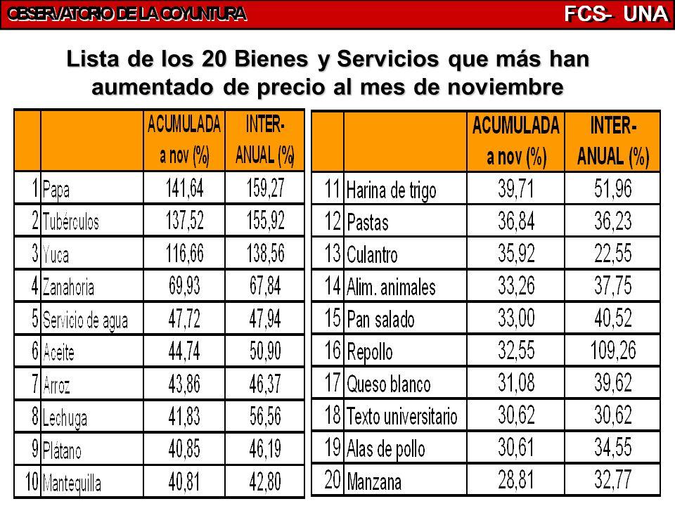 43 Lista de los 20 Bienes y Servicios que más han aumentado de precio al mes de noviembre