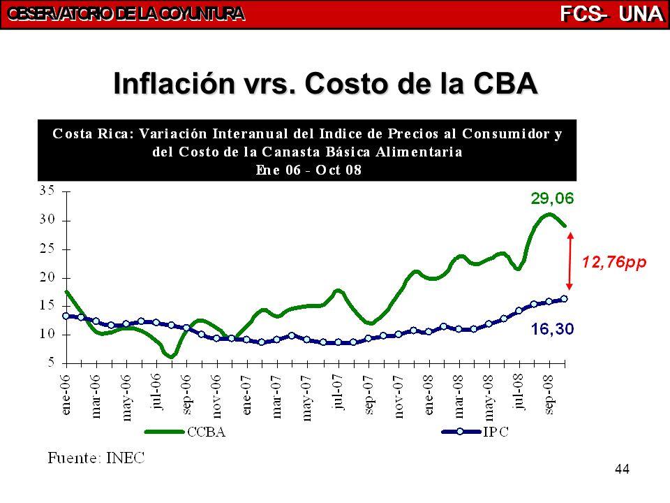 44 Inflación vrs. Costo de la CBA