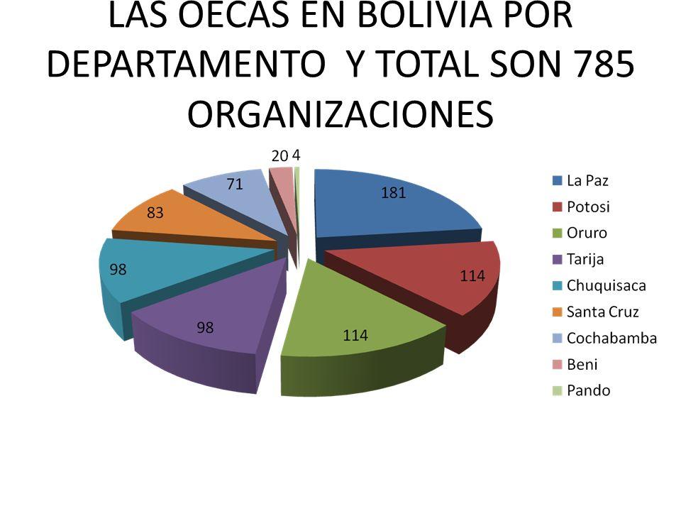 LAS OECAS EN BOLIVIA POR DEPARTAMENTO Y TOTAL SON 785 ORGANIZACIONES
