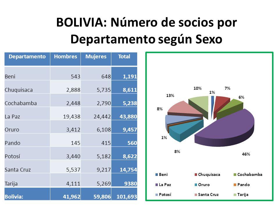 BOLIVIA: Número de socios por Departamento según Sexo DepartamentoHombresMujeresTotal Beni5436481,191 Chuquisaca2,8885,7358,611 Cochabamba2,4482,7905,