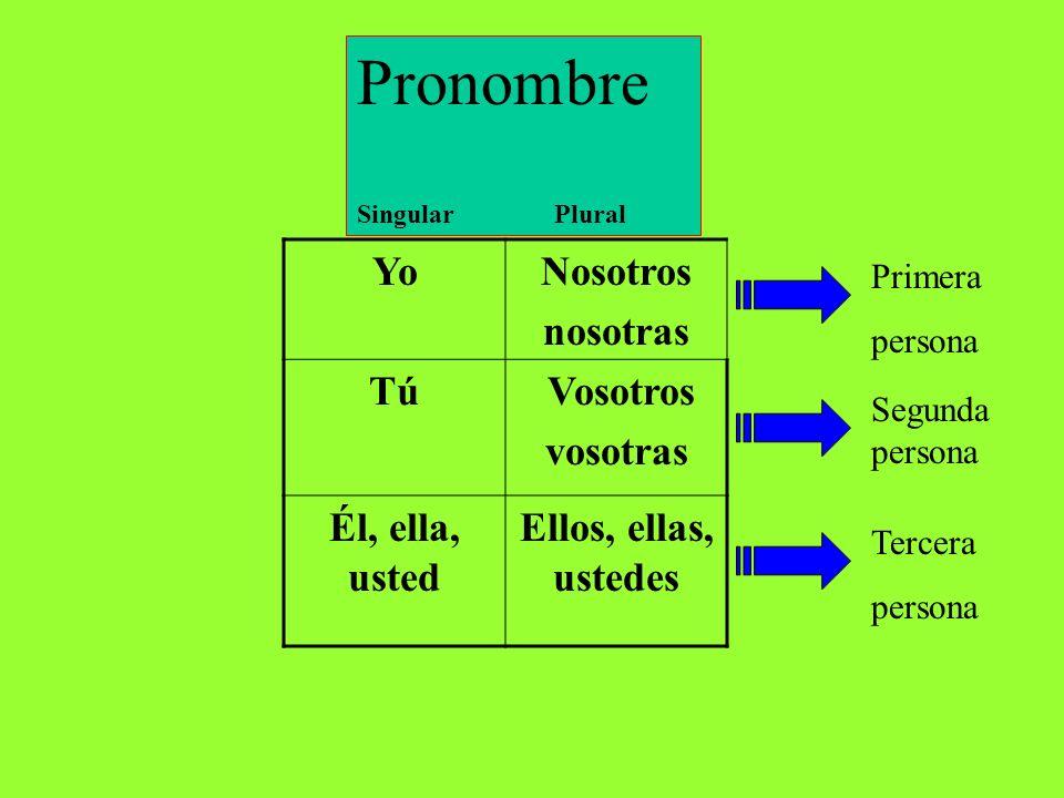 YoNosotros nosotras Tú Vosotros vosotras Él, ella, usted Ellos, ellas, ustedes Pronombre Singular Plural Primera persona Segunda persona Tercera persona