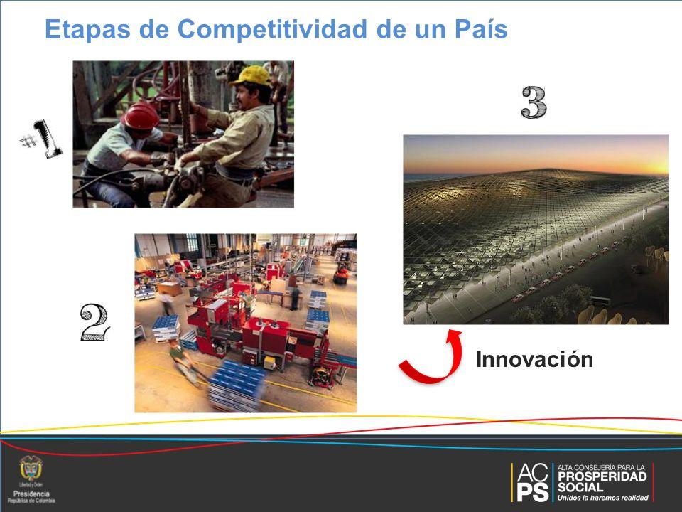 World Economic Forum Capital de Riesgo Condiciones Favorables Capital Humano Conocimiento & Emprendimiento