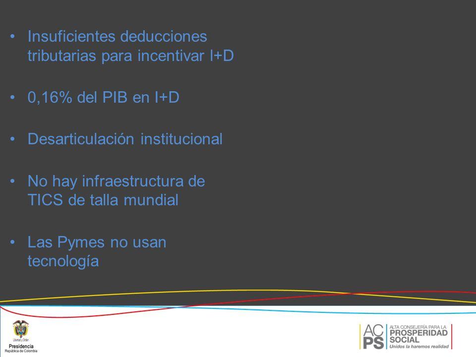 Insuficientes deducciones tributarias para incentivar l+D 0,16% del PIB en I+D Desarticulación institucional No hay infraestructura de TICS de talla mundial Las Pymes no usan tecnología