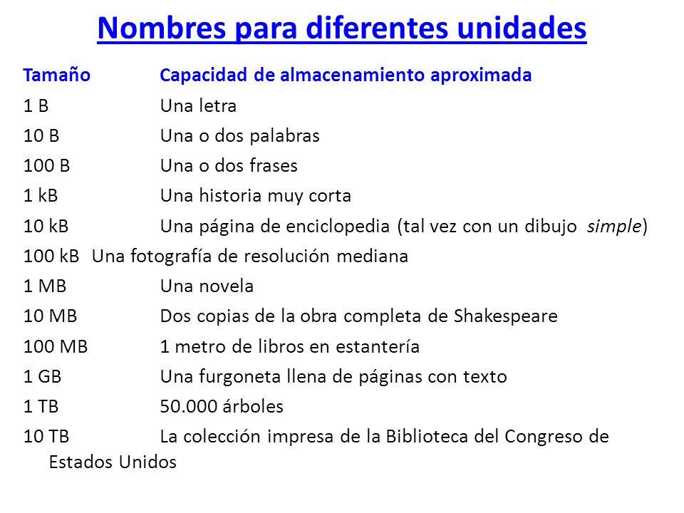 Nombres para diferentes unidades Tamaño Capacidad de almacenamiento aproximada 1 BUna letra 10 B Una o dos palabras 100 B Una o dos frases 1 kB Una hi