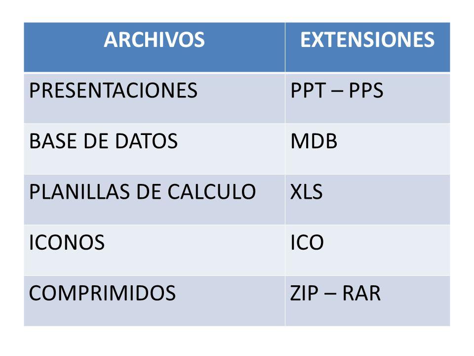 ARCHIVOSEXTENSIONES PRESENTACIONESPPT – PPS BASE DE DATOSMDB PLANILLAS DE CALCULOXLS ICONOSICO COMPRIMIDOSZIP – RAR