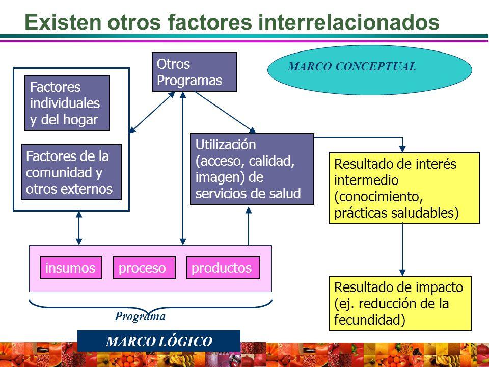 insumosprocesoproductos Resultado de interés intermedio (conocimiento, prácticas saludables) Resultado de impacto (ej. reducción de la fecundidad) Otr