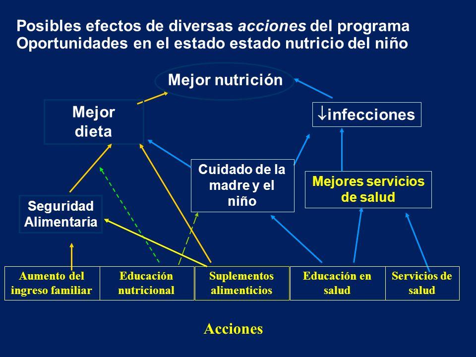 Posibles efectos de diversas acciones del programa Oportunidades en el estado estado nutricio del niño Mejor nutrición Mejor dieta infecciones Segurid