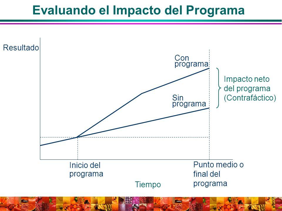 Con programa Sin programa Inicio del programa Punto medio o final del programa Tiempo Resultado Impacto neto del programa (Contrafáctico) Evaluando el