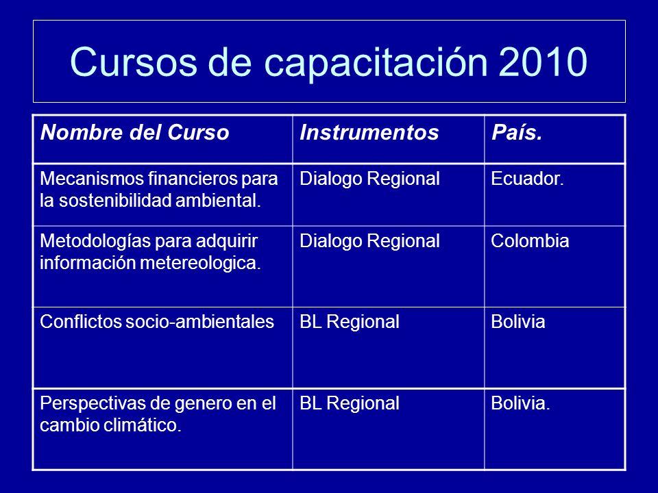 Cursos de capacitación 2010 Nombre del CursoInstrumentosPaís.