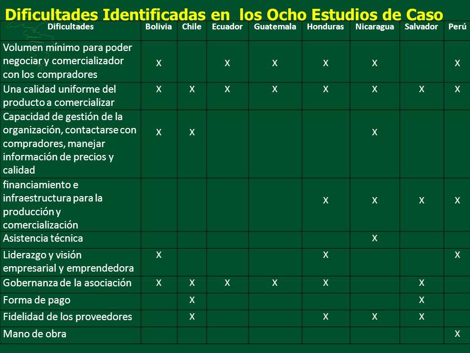 DificultadesBoliviaChileEcuadorGuatemalaHondurasNicaraguaSalvadorPerú Volumen mínimo para poder negociar y comercializador con los compradores XXXXXX