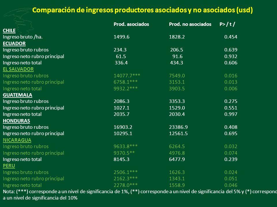 Comparación de ingresos productores asociados y no asociados (usd) Prod. asociadosProd. no asociados P> / t / CHILE Ingreso bruto /ha.1499.61828.20.45