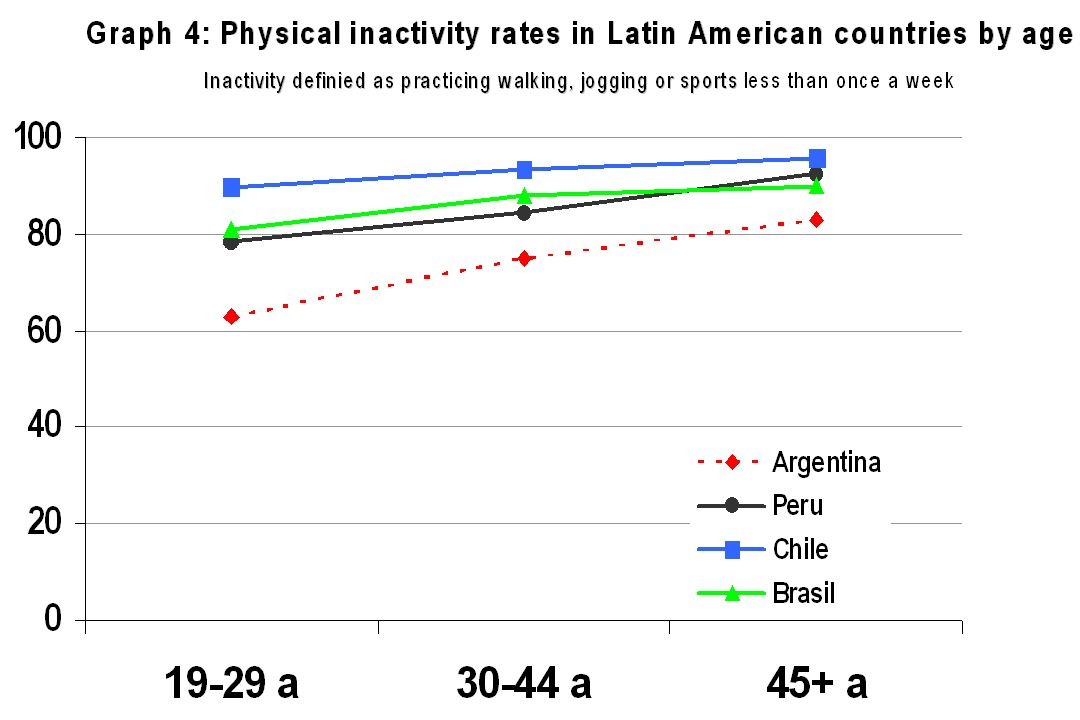 Gasto energético diário Aerobics Center Longitudinal Study - Cooper Clinic < 500 kcal menos por dia que hace 100 años 180.000 kcal por año que hace 10
